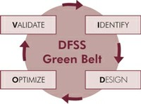 DFSS eines Six Sigma Green Belt