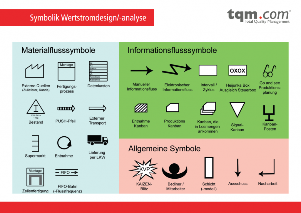 TQM Methodenkarte: Wertstromdesign